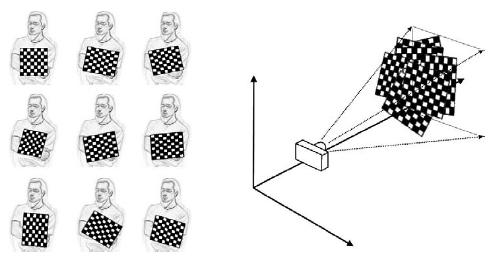 opencv 的研究筆記: camera calibration