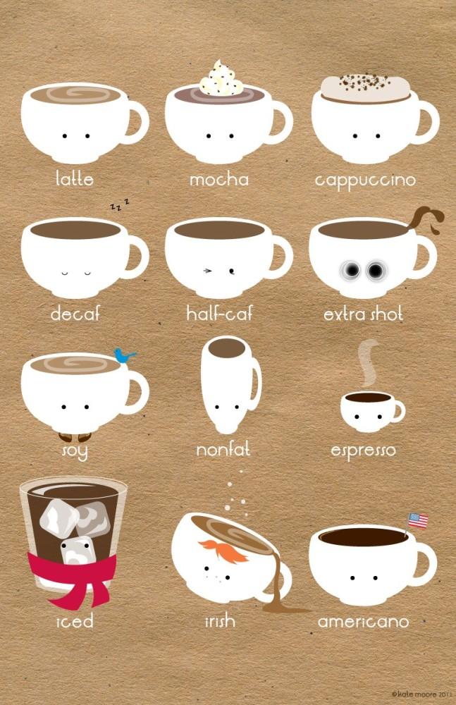 咖啡成份比例圖解 (Illustrations Composition Ratio of Coffee Drinks) (4/4)