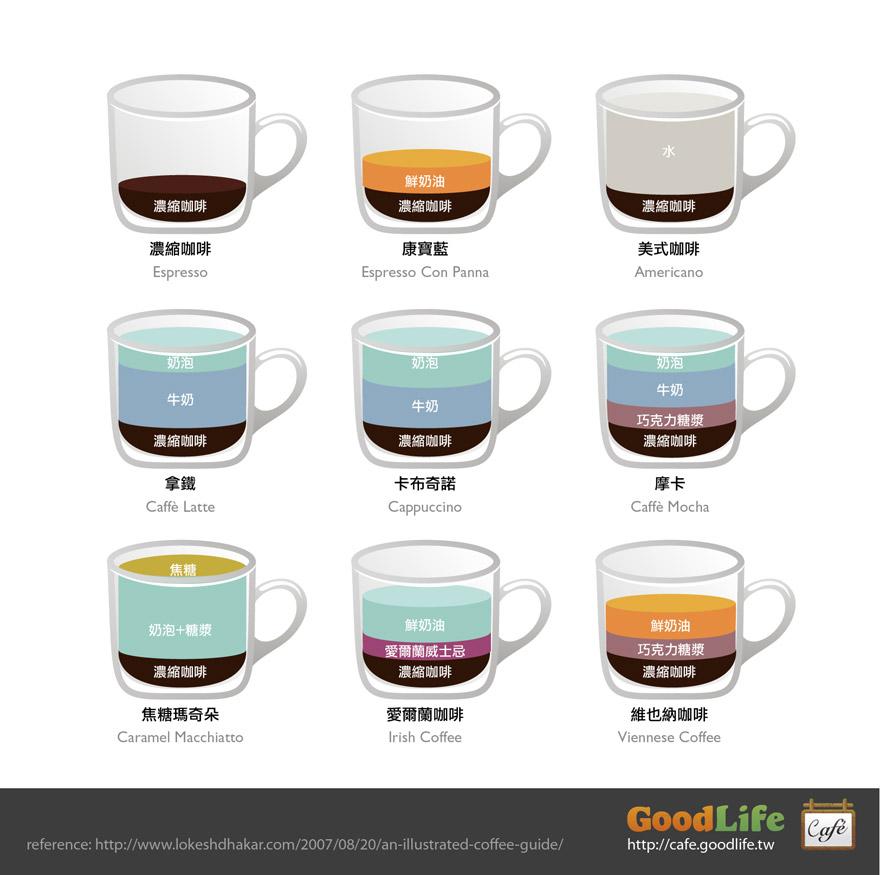 咖啡成份比例圖解 (Illustrations Composition Ratio of Coffee Drinks) (3/4)