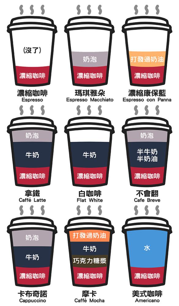 咖啡成份比例圖解 (Illustrations Composition Ratio of Coffee Drinks) (2/4)