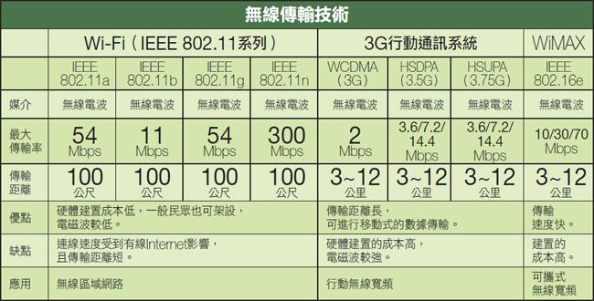 什麼是3G?什麼是WiFi? (2/2)