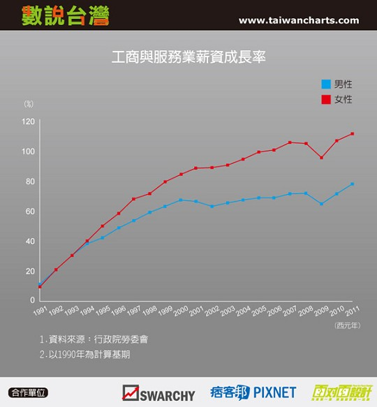 工商與服務業薪資成長率
