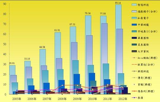 05-12年興上市櫃線上遊戲公司營收圖表