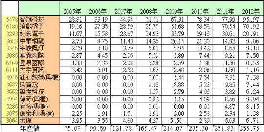 05-12年興上市櫃線上遊戲公司營收數據表