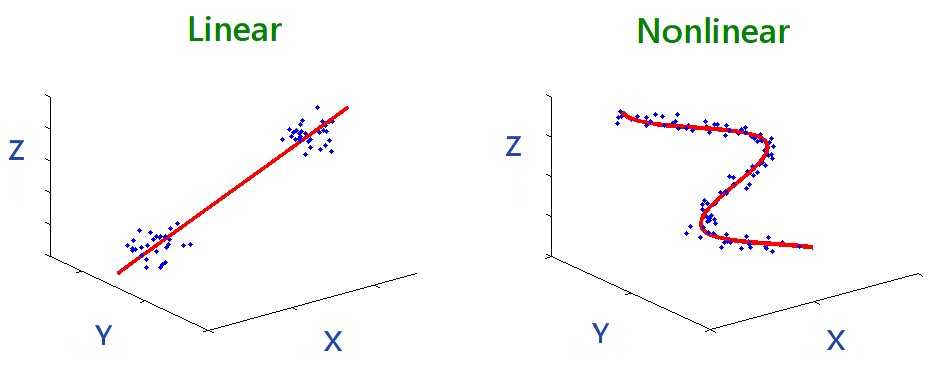linear nonlinear