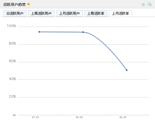 Umeng 活躍用戶趨勢 上月活躍率