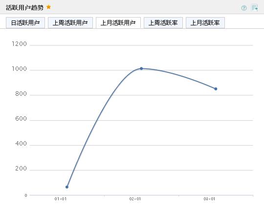 Umeng 活躍用戶趨勢 上月活躍用戶
