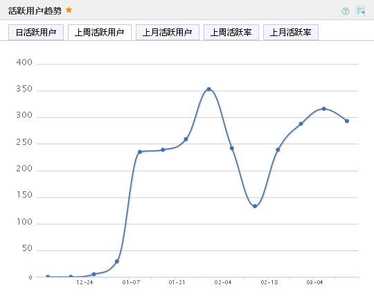 Umeng 活躍用戶趨勢 上週活躍用戶