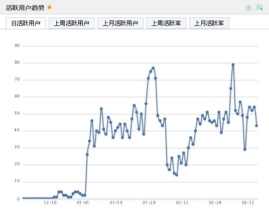 Umeng 活躍用戶趨勢 日活躍用戶