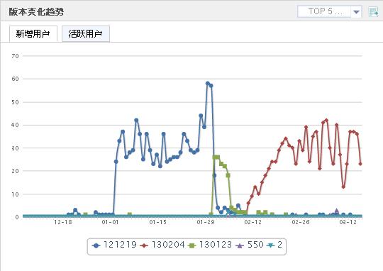 Umeng 版本趨勢變化 新增用戶