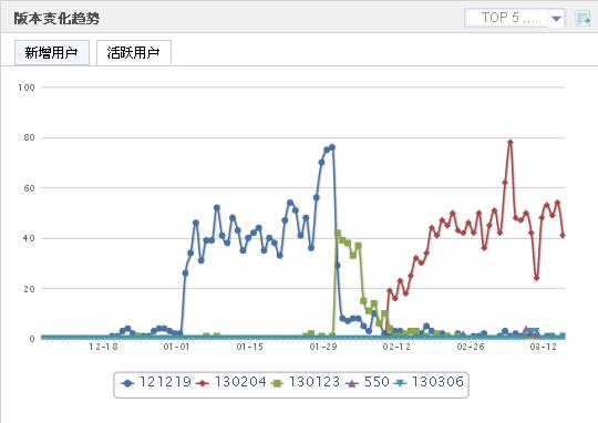 Umeng 版本趨勢變化 活躍用戶