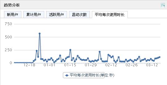 Umeng 趨勢分析 平均使用時長