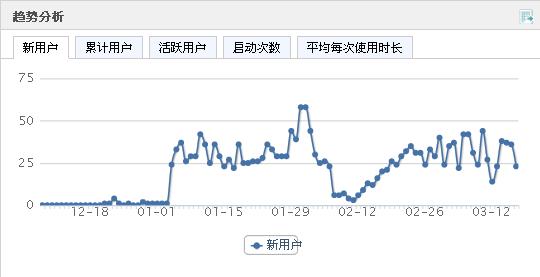Umeng 趨勢分析 新用戶