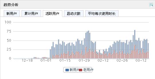 Umeng 趨勢分析 活躍用戶