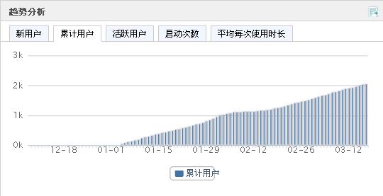 Umeng 趨勢分析 累積用戶