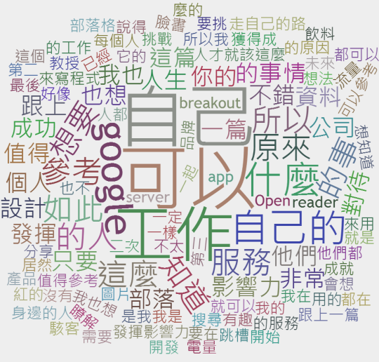 wordcloud Google+