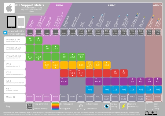 iOS Support Matrix summer-2013-2.4.2