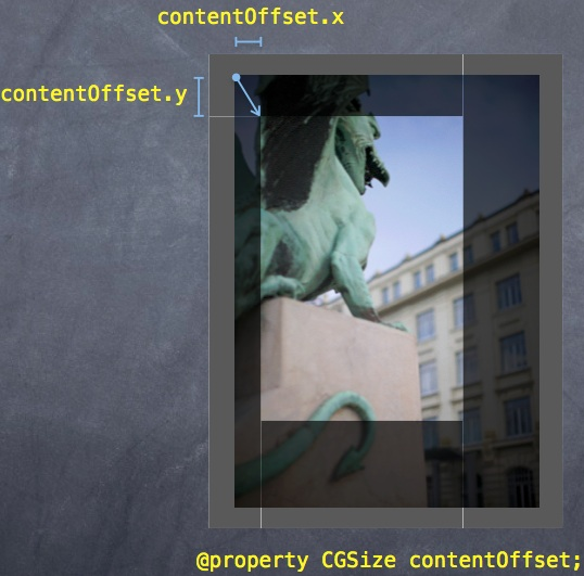 contentOffset