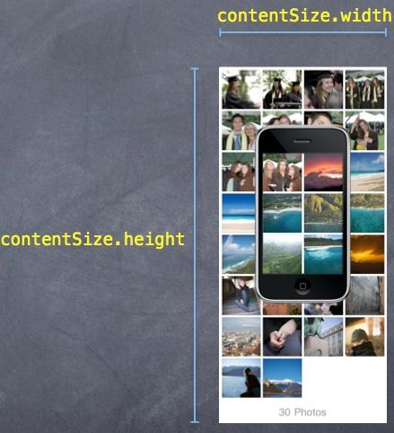 contentSize