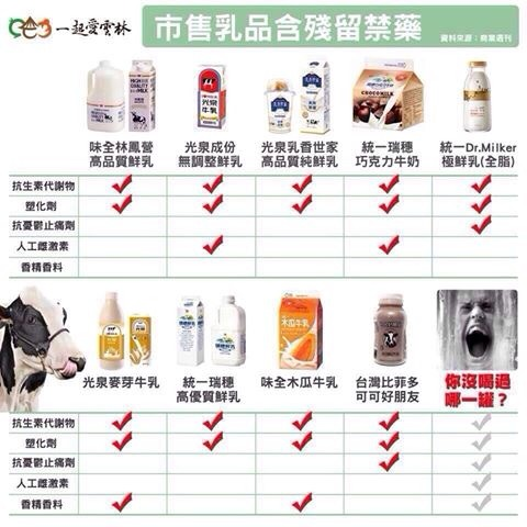 市售乳品的問題