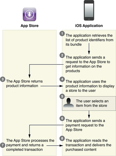 IAP-built_in_store_diagram