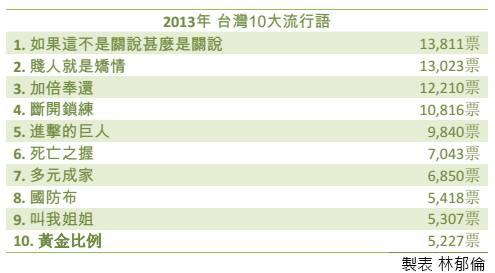 2013年台灣十大流行語