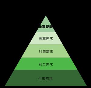 馬斯洛需求金字塔
