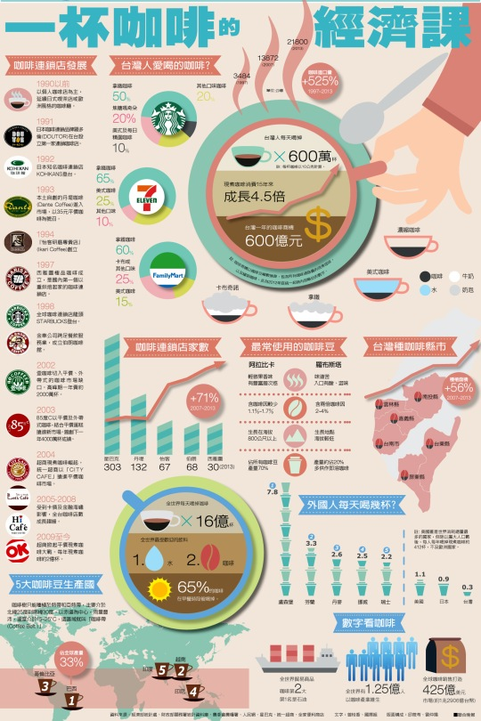 台灣咖啡經濟圖解 Taiwan's Coffee Economic Illustration
