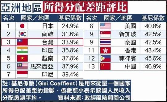 亞洲地區所所得分配差距評比