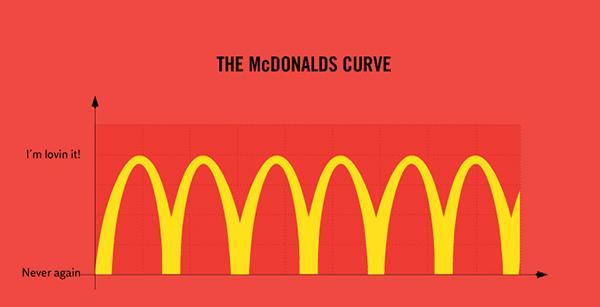 麥當勞曲線