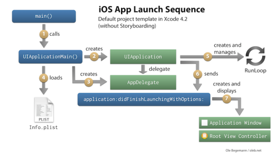 xcode-4-2-app-launch-sequence