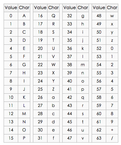 Base64 chart