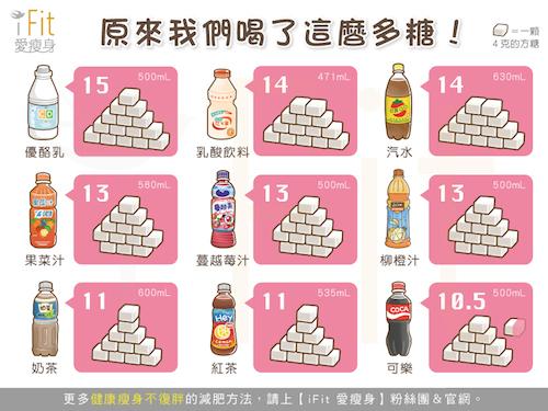 喝下的究竟是飲料還是糖?