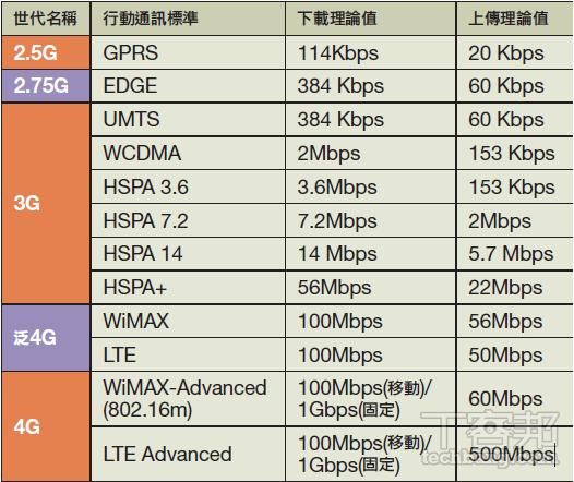2G、3G、4G的差異