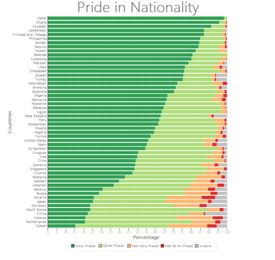 國家為榮度 Pride in Nationality
