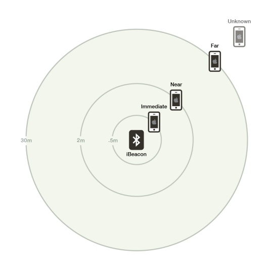 ibeacon-distance