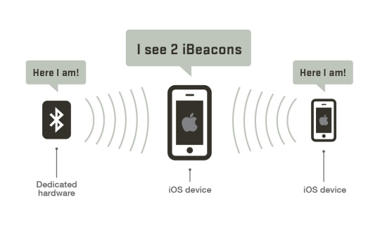 ibeacon-how-it-works