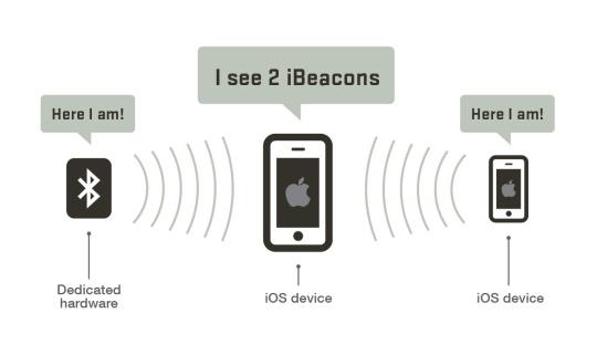 ibeacon-how-it-works