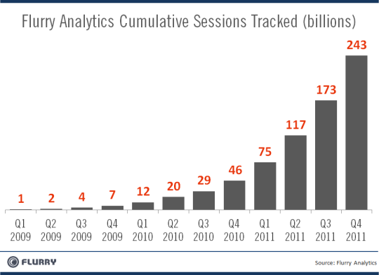 Flurry_SessionGrowth_2009to2012