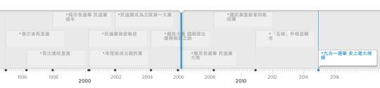 20年來影響台灣的選舉變化