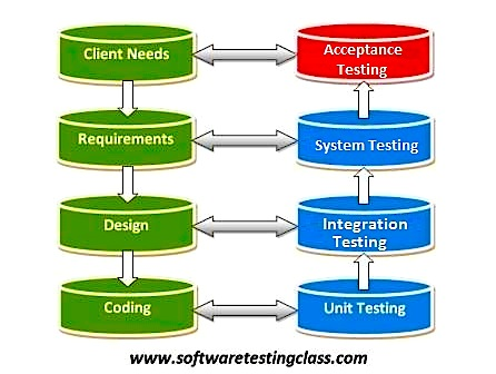 acceptance-testing-levels-of-testing