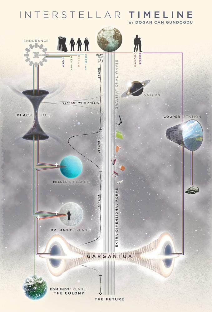 [電影圖解] 星際效應 (Interstellar) (2/3)