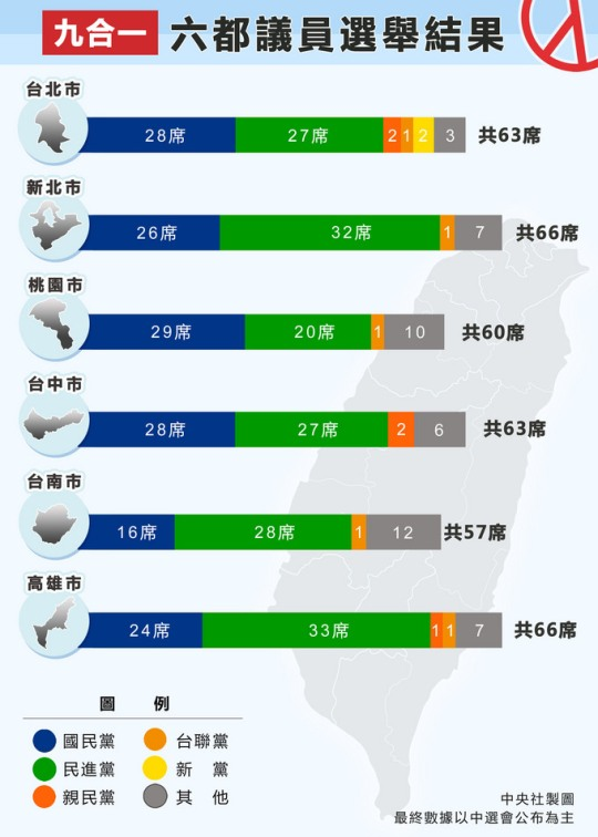 九合一選舉 六都議員席次統計