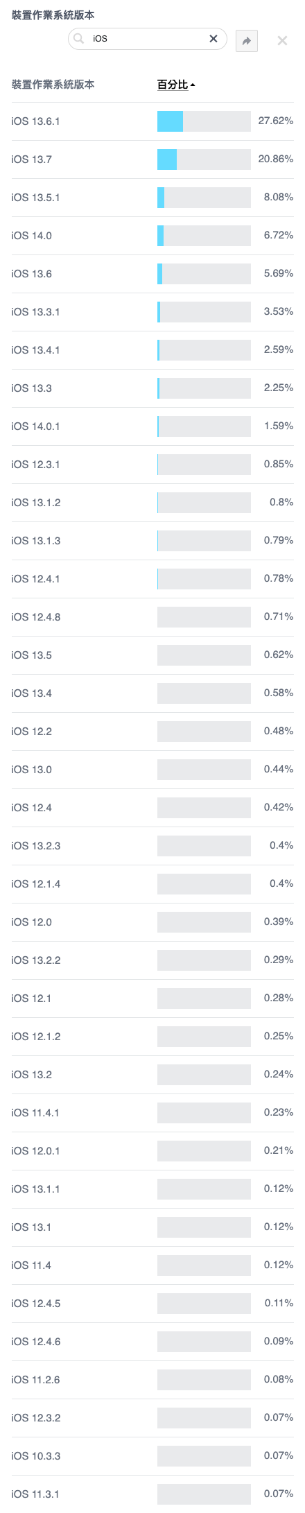 快樂印 Facebook 2020 iOS and iPadOS Usage