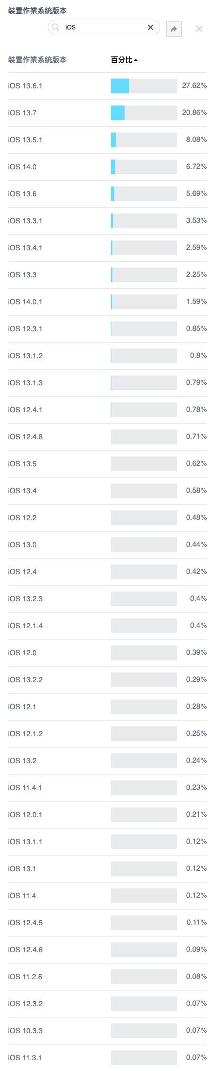 快樂印 Facebook 2020 iOS and iPadOS Usage