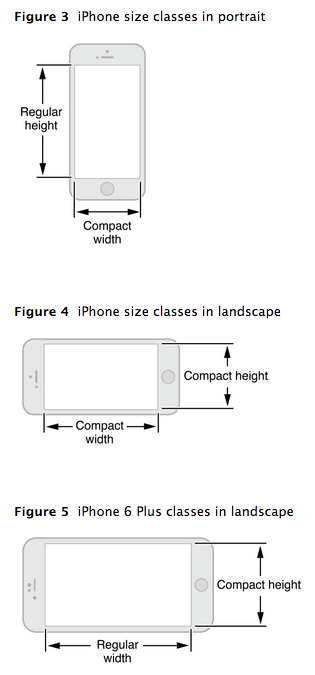 Size Class iPhone