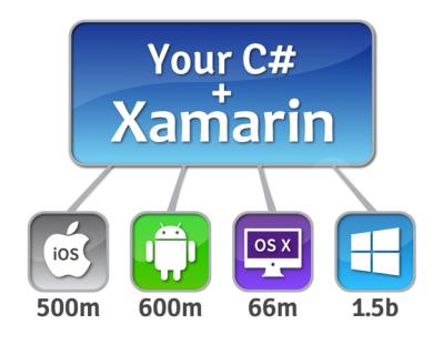 C# Xamarin