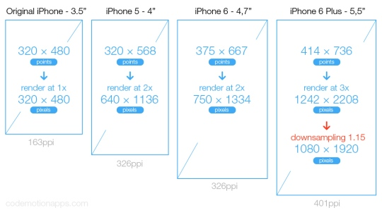 iphone-screen-size-ppi
