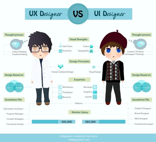 UX-vs-UI-designer