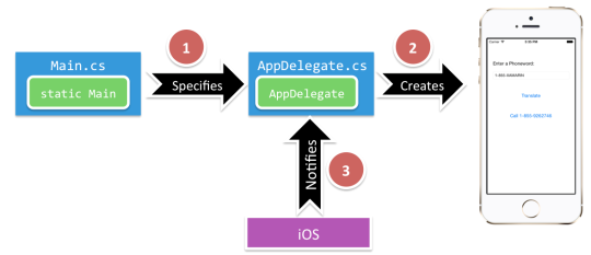 Xamarin iOS Application04